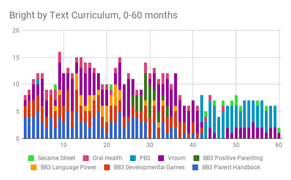 Bright by Text curriculum